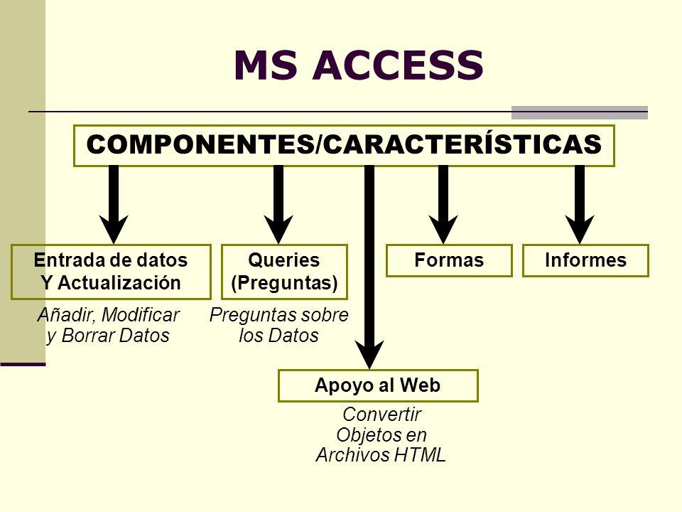 MS ACCESS COMPONENTES/CARACTERÍSTICAS Entrada de datos Y Actualización Queries (Preguntas) FormasInformes Apoyo al Web Añadir, Modificar y Borrar Dato