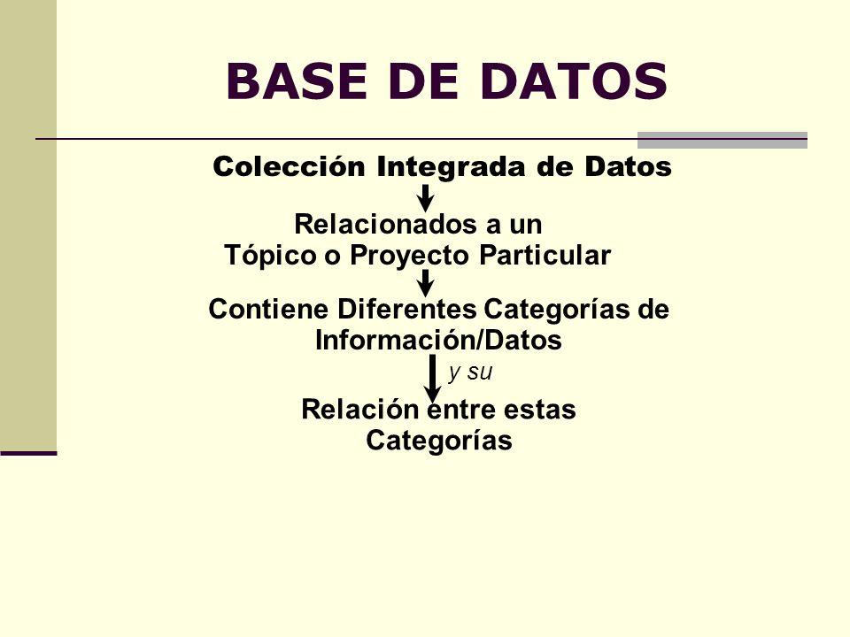 BASE DE DATOS Colección Integrada de Datos Relacionados a un Tópico o Proyecto Particular Contiene Diferentes Categorías de Información/Datos y su Rel