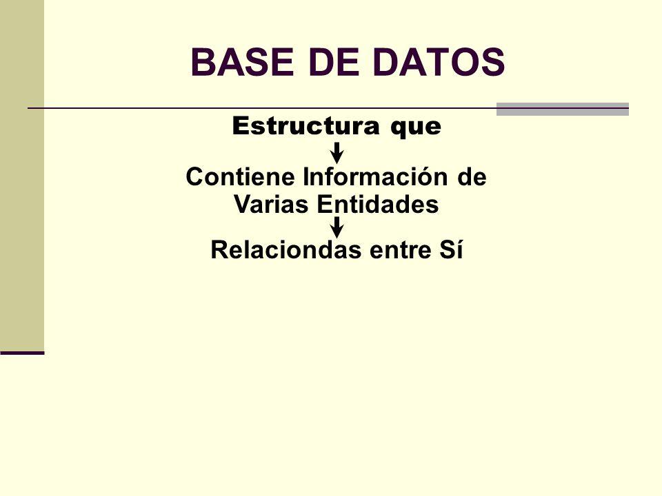 BASE DE DATOS Estructura que Contiene Información de Varias Entidades Relaciondas entre Sí