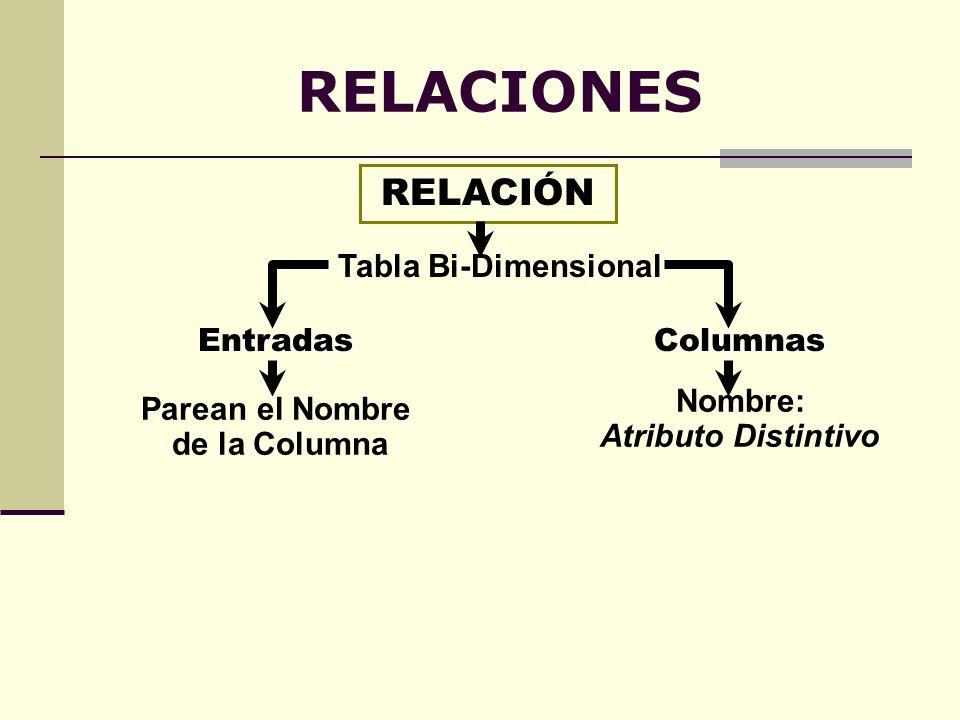 RELACIONES RELACIÓN Tabla Bi-Dimensional Entradas Parean el Nombre de la Columna Columnas Nombre: Atributo Distintivo
