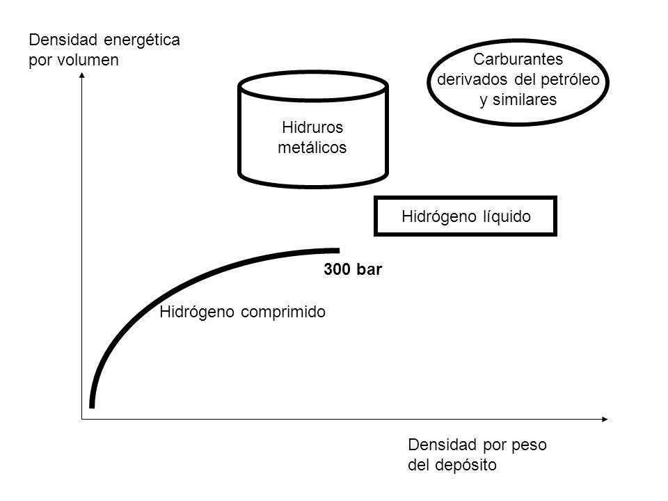 Hidrógeno H 2 Yodo I 2 Agua H 2 O Yoduro de Hidrógeno IH Reactor de descomposición térmica 1.200 ºC Reactor regenerador de yoduro de hidrógeno TECNOLOGÍA EN PRIMERA FASE DE DESARROLLO.
