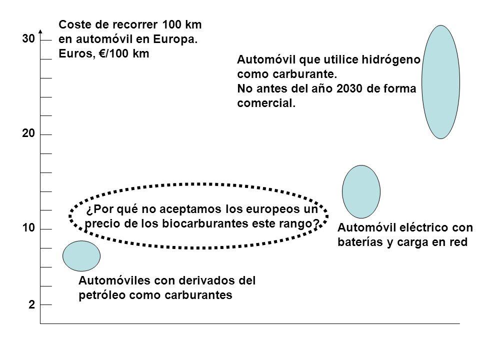 ASPECTOS A CONSIDERAR EN EL CICLO DE VIDA: SEGURIDAD ALIMENTARIA + No retirar u ocupar tierras de producción de alimentos.