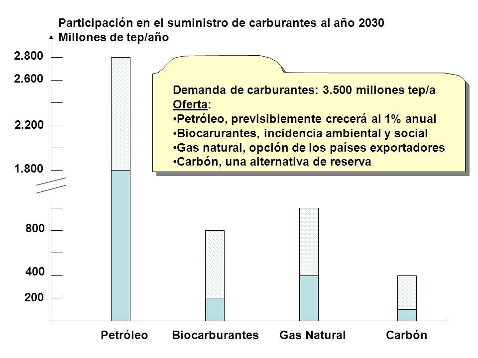 2000 2002 2004 2006 2007 1 2 3 3,4 millones de barriles/día Extracción de crudo MM bbl/d Reservas Mexicanas: Año 2000.- 32,6 billion bbl Año 2007.- 14,7 billion bbl Reservas Mexicanas: Año 2000.- 32,6 billion bbl Año 2007.- 14,7 billion bbl México aporta petróleo para su propio consumo y hacia la exportación a Estados Unidos y otros muchos países, entre los que están Guatemala y España.