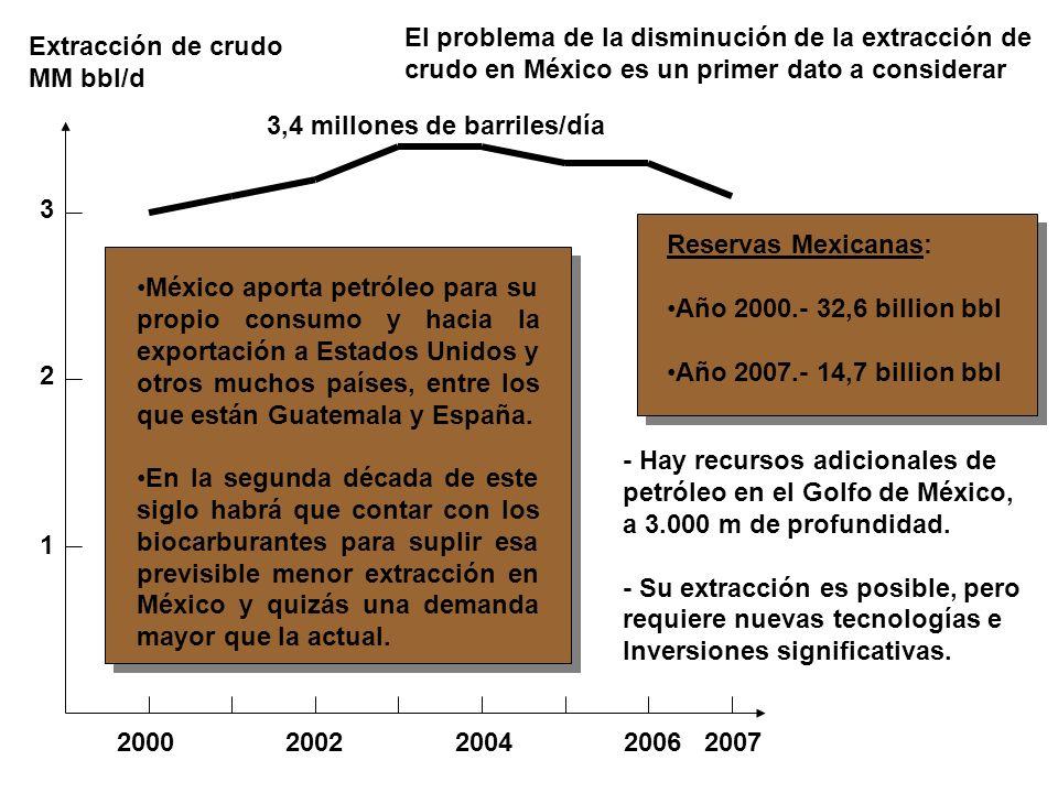 EL MIEDO ACTUAL A LA DISPONIBILIDAD DE PETRÓLEO Año 2007, demanda global 86,13 millones de bbl día + Oferta de los países de la OPEP …………..….