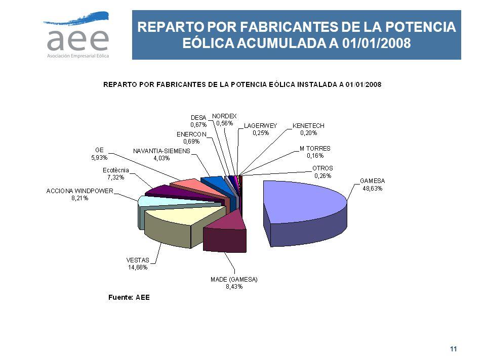 11 REPARTO POR FABRICANTES DE LA POTENCIA EÓLICA ACUMULADA A 01/01/2008