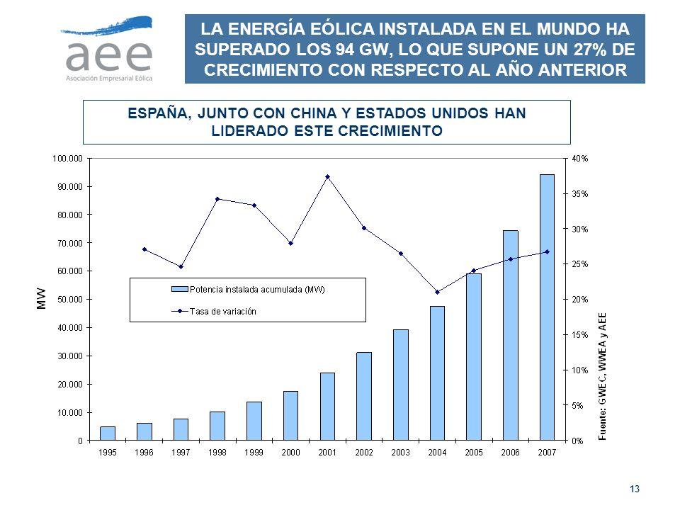 13 LA ENERGÍA EÓLICA INSTALADA EN EL MUNDO HA SUPERADO LOS 94 GW, LO QUE SUPONE UN 27% DE CRECIMIENTO CON RESPECTO AL AÑO ANTERIOR ESPAÑA, JUNTO CON CHINA Y ESTADOS UNIDOS HAN LIDERADO ESTE CRECIMIENTO