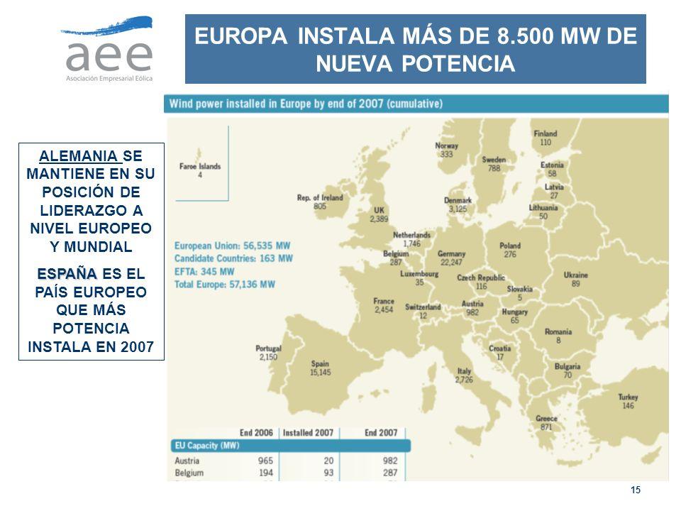 15 EUROPA INSTALA MÁS DE 8.500 MW DE NUEVA POTENCIA ALEMANIA SE MANTIENE EN SU POSICIÓN DE LIDERAZGO A NIVEL EUROPEO Y MUNDIAL ESPAÑA ESPAÑA ES EL PAÍS EUROPEO QUE MÁS POTENCIA INSTALA EN 2007
