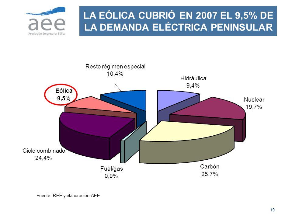 19 LA EÓLICA CUBRIÓ EN 2007 EL 9,5% DE LA DEMANDA ELÉCTRICA PENINSULAR Eólica 9,5% Resto régimen especial 10,4% Hidráulica 9,4% Nuclear 19,7% Carbón 25,7% Fuel/gas 0,9% Ciclo combinado 24,4% Fuente: REE y elaboración AEE