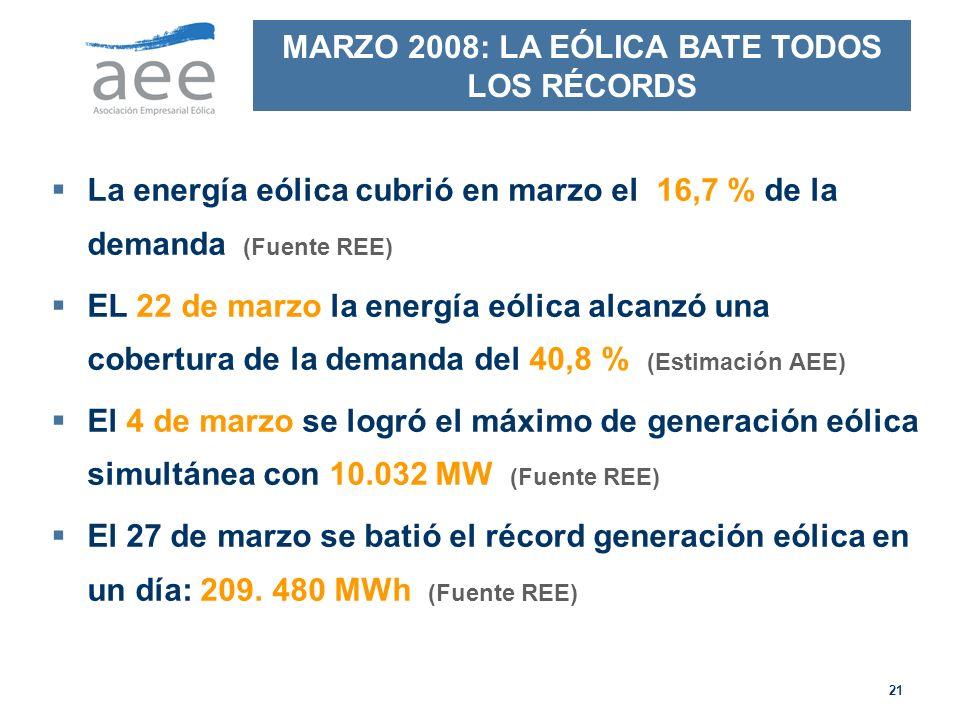 21 La energía eólica cubrió en marzo el 16,7 % de la demanda (Fuente REE) EL 22 de marzo la energía eólica alcanzó una cobertura de la demanda del 40,8 % (Estimación AEE) El 4 de marzo se logró el máximo de generación eólica simultánea con 10.032 MW (Fuente REE) El 27 de marzo se batió el récord generación eólica en un día: 209.
