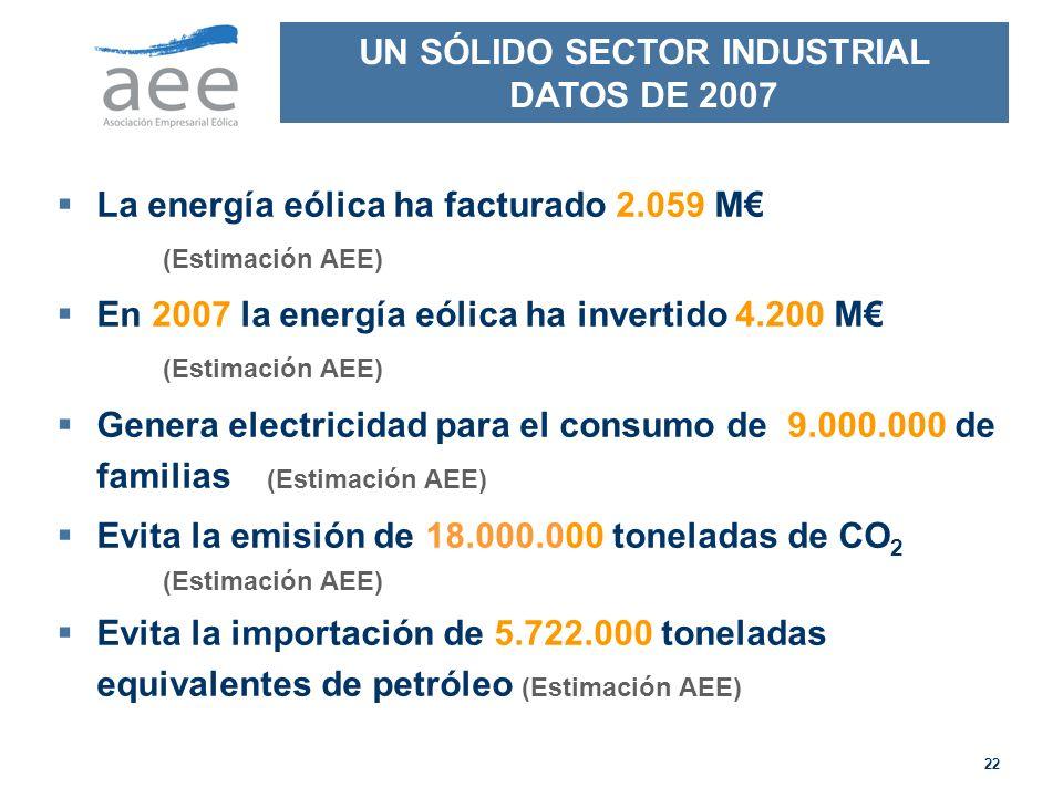 22 La energía eólica ha facturado 2.059 M (Estimación AEE) En 2007 la energía eólica ha invertido 4.200 M (Estimación AEE) Genera electricidad para el consumo de 9.000.000 de familias (Estimación AEE) Evita la emisión de 18.000.000 toneladas de CO 2 (Estimación AEE) Evita la importación de 5.722.000 toneladas equivalentes de petróleo (Estimación AEE) UN SÓLIDO SECTOR INDUSTRIAL DATOS DE 2007