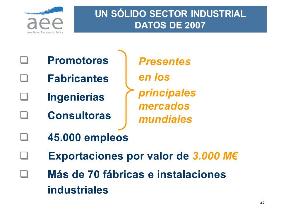 23 Promotores Fabricantes Ingenierías Consultoras Presentes en los principales mercados mundiales 45.000 empleos Exportaciones por valor de 3.000 M Más de 70 fábricas e instalaciones industriales UN SÓLIDO SECTOR INDUSTRIAL DATOS DE 2007