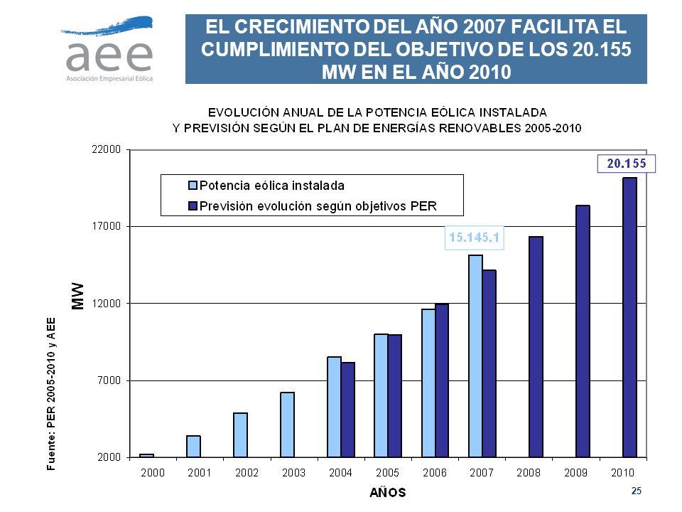 25 EL CRECIMIENTO DEL AÑO 2007 FACILITA EL CUMPLIMIENTO DEL OBJETIVO DE LOS 20.155 MW EN EL AÑO 2010