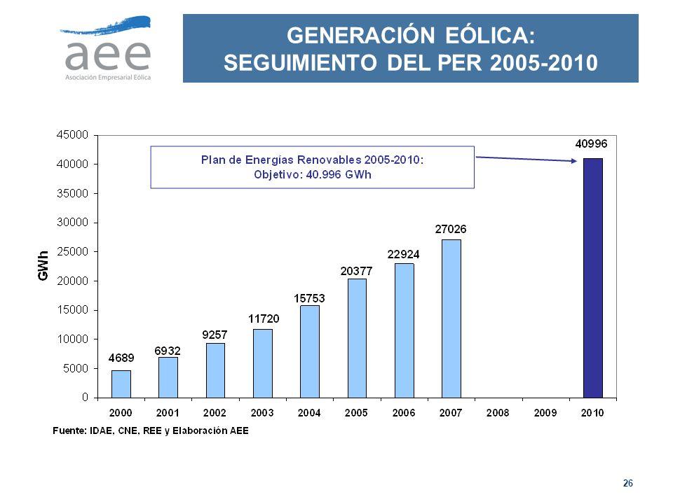 26 GENERACIÓN EÓLICA: SEGUIMIENTO DEL PER 2005-2010