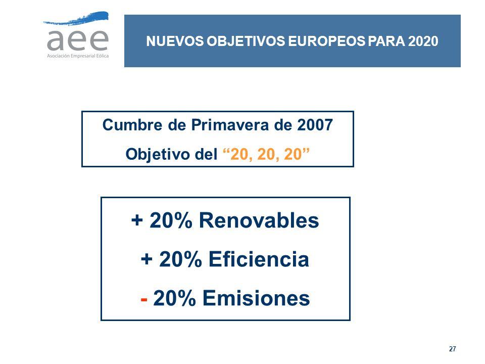 27 NUEVOS OBJETIVOS EUROPEOS PARA 2020 Cumbre de Primavera de 2007 Objetivo del 20, 20, 20 + 20% Renovables + 20% Eficiencia - 20% Emisiones