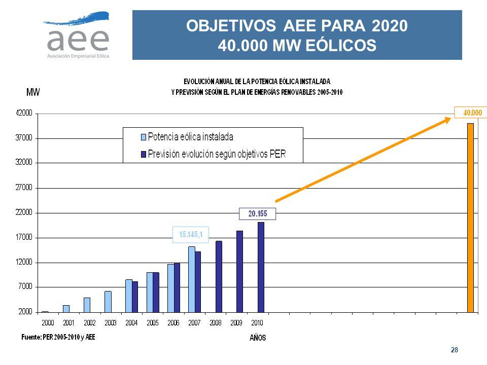 28 OBJETIVOS AEE PARA 2020 40.000 MW EÓLICOS