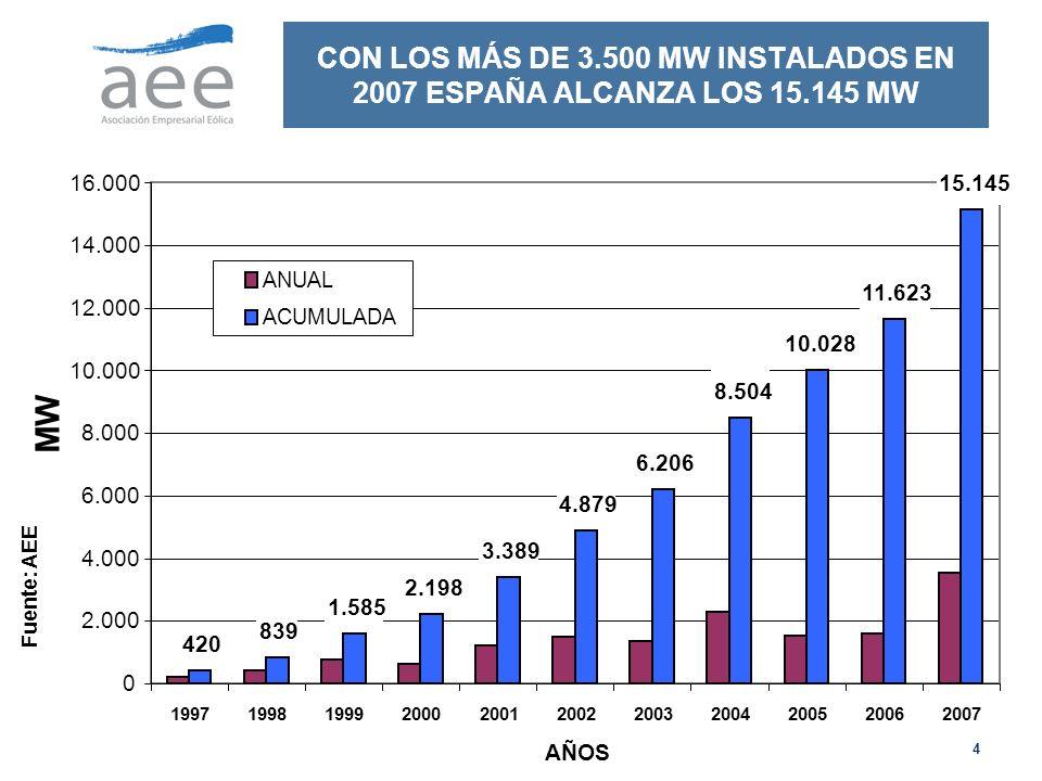 4 CON LOS MÁS DE 3.500 MW INSTALADOS EN 2007 ESPAÑA ALCANZA LOS 15.145 MW