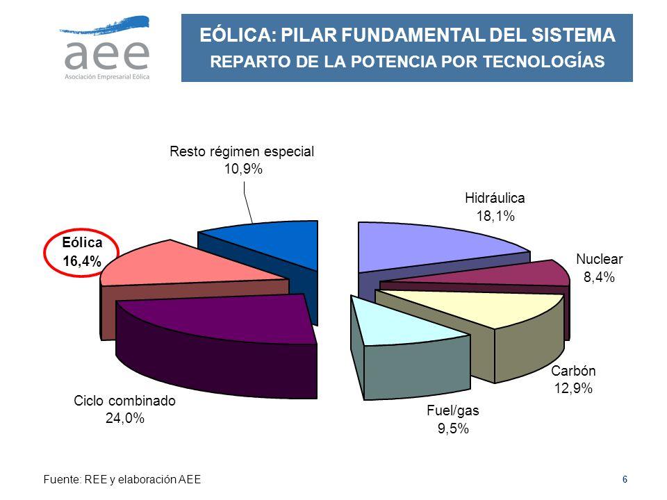 6 EÓLICA: PILAR FUNDAMENTAL DEL SISTEMA REPARTO DE LA POTENCIA POR TECNOLOGÍAS Eólica 16,4% Ciclo combinado 24,0% Fuel/gas 9,5% Carbón 12,9% Nuclear 8,4% Hidráulica 18,1% Resto régimen especial 10,9% Fuente: REE y elaboración AEE