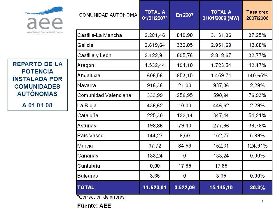 7 REPARTO DE LA POTENCIA INSTALADA POR COMUNIDADES AUTÓNOMAS A 01 01 08