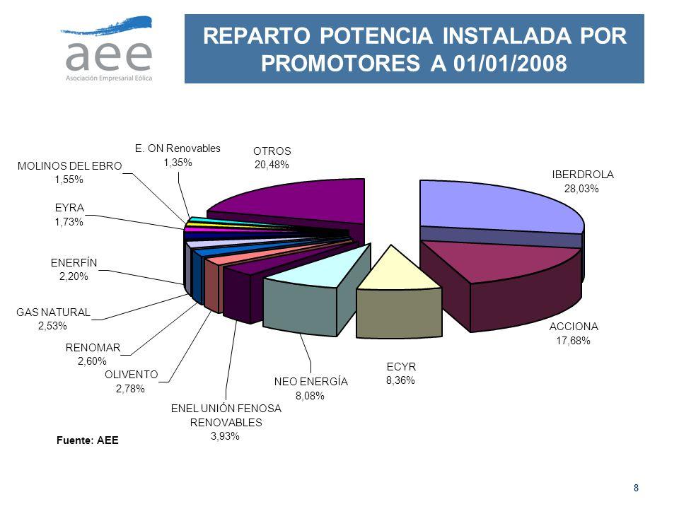 8 REPARTO POTENCIA INSTALADA POR PROMOTORES A 01/01/2008 IBERDROLA 28,03% ACCIONA 17,68% ECYR 8,36% NEO ENERGÍA 8,08% ENEL UNIÓN FENOSA RENOVABLES 3,93% OLIVENTO 2,78% RENOMAR 2,60% GAS NATURAL 2,53% ENERFÍN 2,20% EYRA 1,73% MOLINOS DEL EBRO 1,55% E.