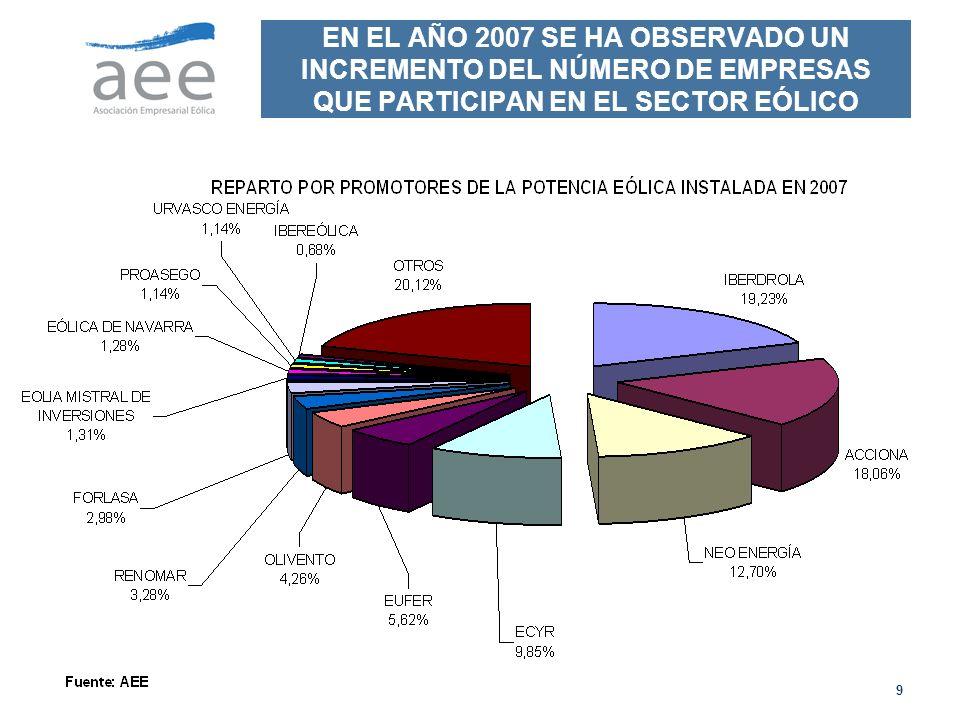 9 EN EL AÑO 2007 SE HA OBSERVADO UN INCREMENTO DEL NÚMERO DE EMPRESAS QUE PARTICIPAN EN EL SECTOR EÓLICO