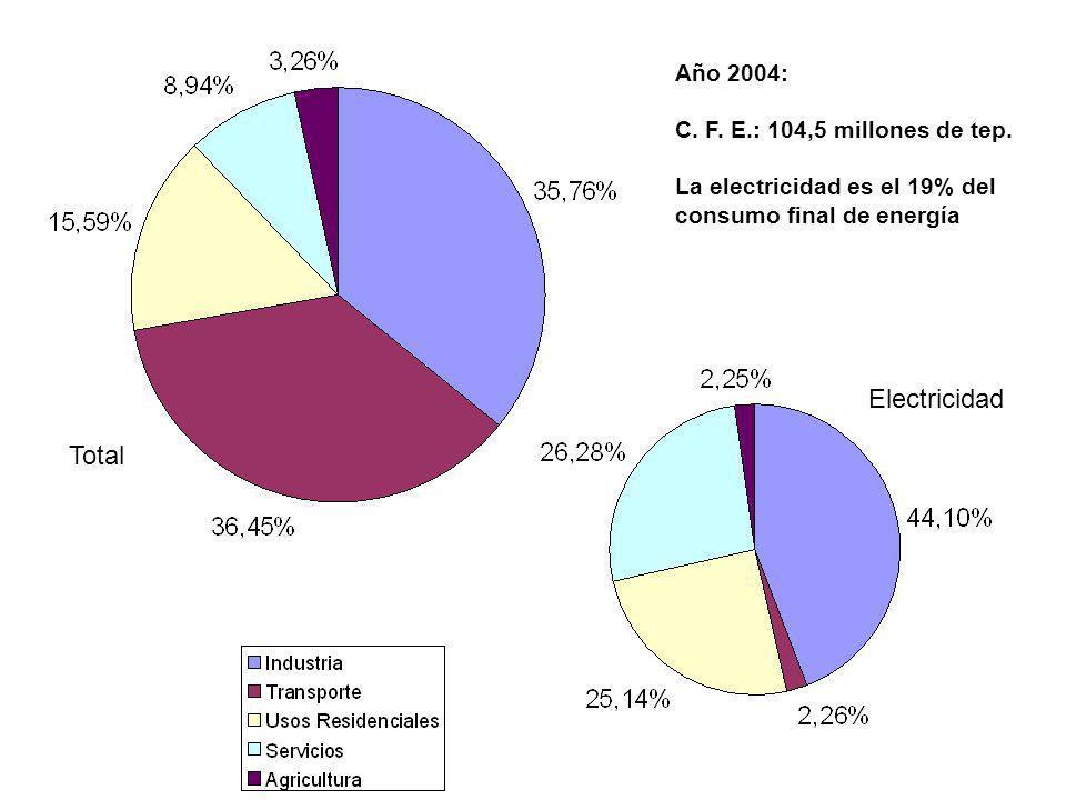 Año 2004: C. F. E.: 104,5 millones de tep. La electricidad es el 19% del consumo final de energía Electricidad Total