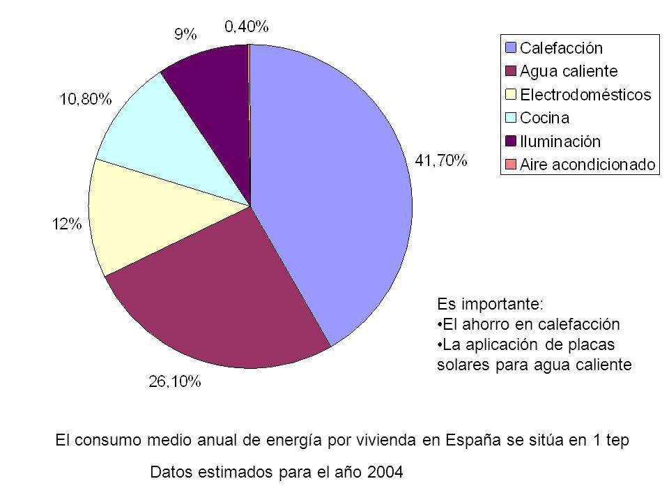 El consumo medio anual de energía por vivienda en España se sitúa en 1 tep Es importante: El ahorro en calefacción La aplicación de placas solares par