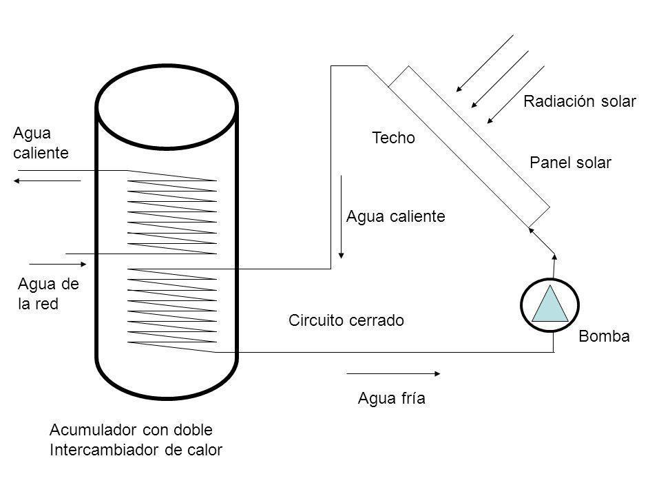 Agua fría Agua caliente Panel solar Bomba Agua de la red Agua caliente Acumulador con doble Intercambiador de calor Techo Radiación solar Circuito cer