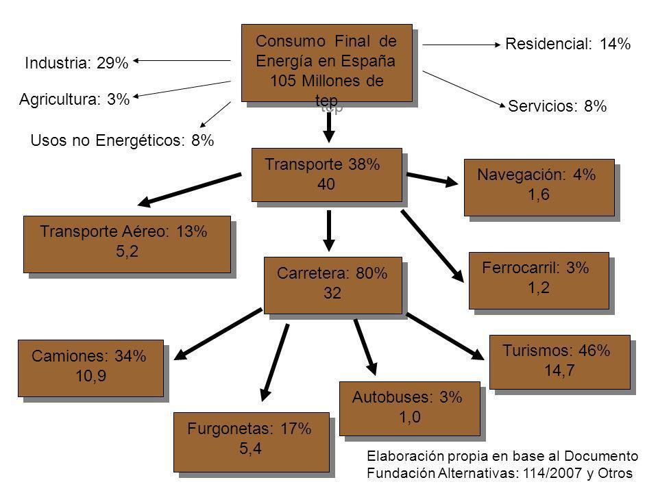 Consumo Final de Energía en España 105 Millones de tep Consumo Final de Energía en España 105 Millones de tep Transporte 38% 40 Transporte 38% 40 Indu