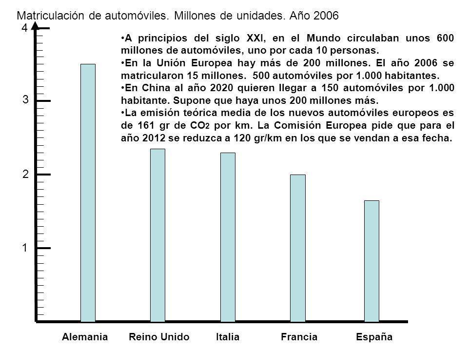 Matriculación de automóviles. Millones de unidades. Año 2006 1 2 3 Alemania Reino Unido Italia Francia España A principios del siglo XXI, en el Mundo