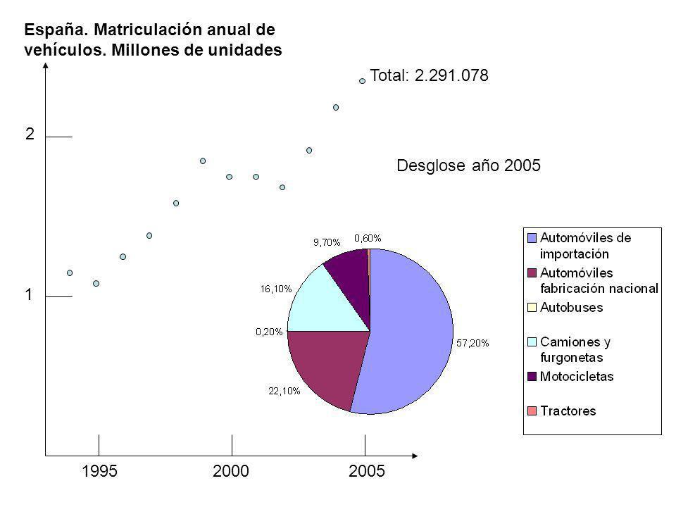 1995 2000 2005 1 2 Total: 2.291.078 España. Matriculación anual de vehículos. Millones de unidades Desglose año 2005
