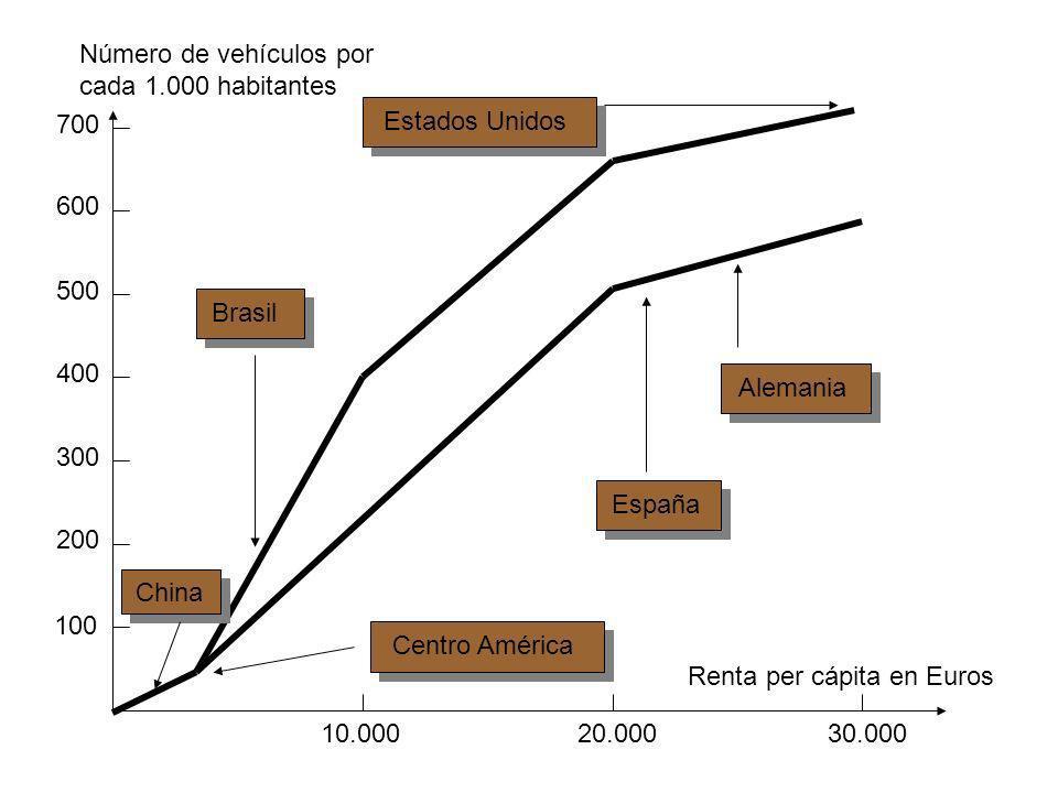10.000 20.000 30.000 Renta per cápita en Euros 100 200 300 400 500 600 700 Número de vehículos por cada 1.000 habitantes China España Alemania Centro