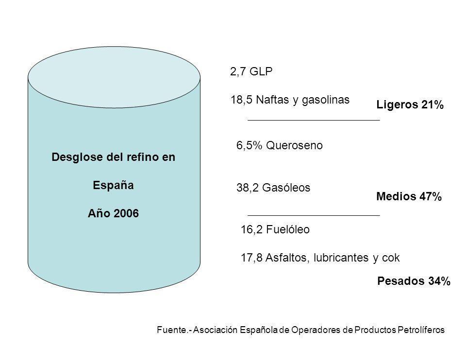 Desglose del refino en España Año 2006 Ligeros 21% 2,7 GLP 18,5 Naftas y gasolinas 6,5% Queroseno 38,2 Gasóleos Medios 47% 16,2 Fuelóleo 17,8 Asfaltos