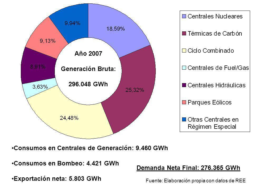 Año 2007 Generación Bruta: 296.048 GWh Consumos en Centrales de Generación: 9.460 GWh Consumos en Bombeo: 4.421 GWh Exportación neta: 5.803 GWh Demand