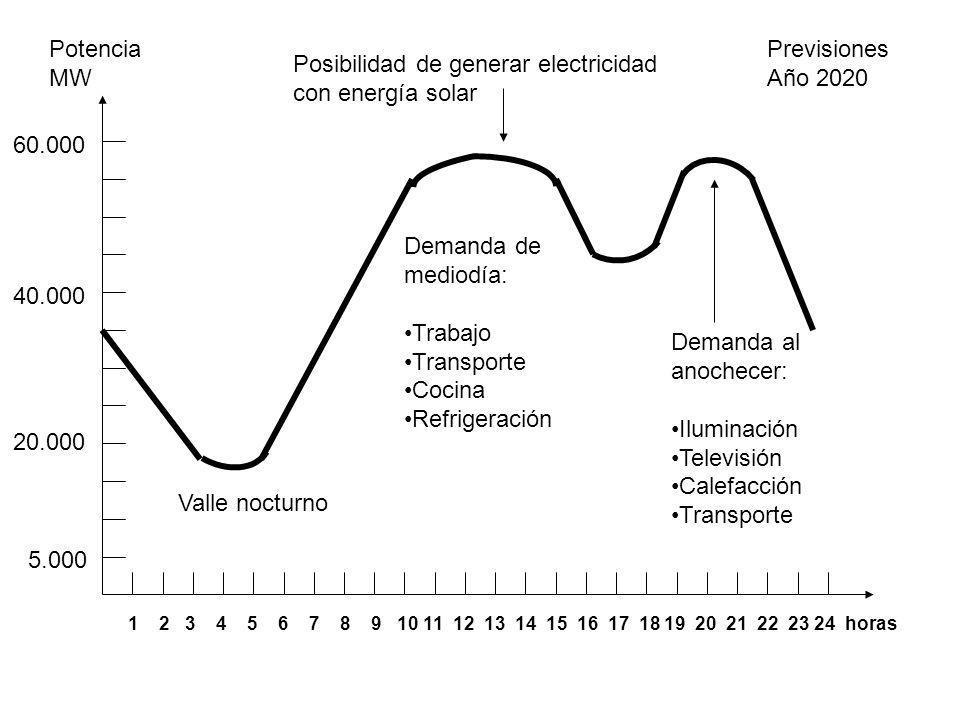 5.000 20.000 40.000 60.000 Potencia MW 1 2 3 4 5 6 7 8 9 10 11 12 13 14 15 16 17 18 19 20 21 22 23 24 horas Demanda al anochecer: Iluminación Televisi