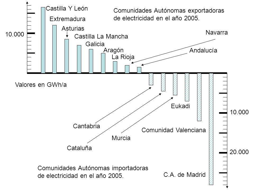 10.000 20.000 Castilla Y León Extremadura Asturias Castilla La Mancha Galicia Andalucía Aragón Navarra La Rioja Comunidades Autónomas exportadoras de