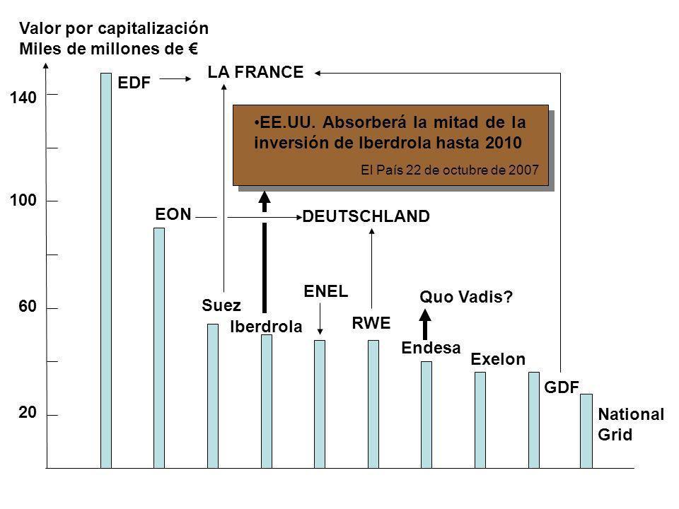 100 140 EDF EON Suez Iberdrola ENEL RWE Endesa LA FRANCE GDF Exelon National Grid DEUTSCHLAND EE.UU. Absorberá la mitad de la inversión de Iberdrola h