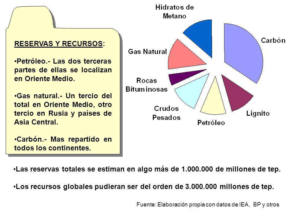 Las reservas totales se estiman en algo más de 1.000.000 de millones de tep. Los recursos globales pudieran ser del orden de 3.000.000 millones de tep