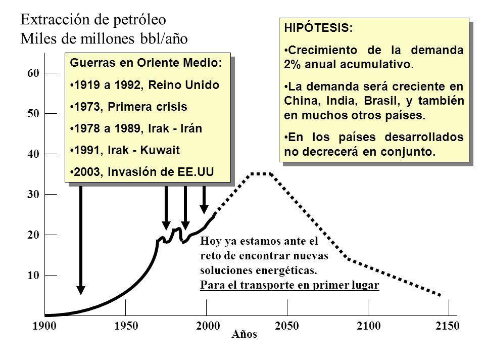 1900 1950 2000 2050 2100 2150 60 50 40 30 20 10 Extracción de petróleo Miles de millones bbl/año Años HIPÓTESIS: Crecimiento de la demanda 2% anual ac