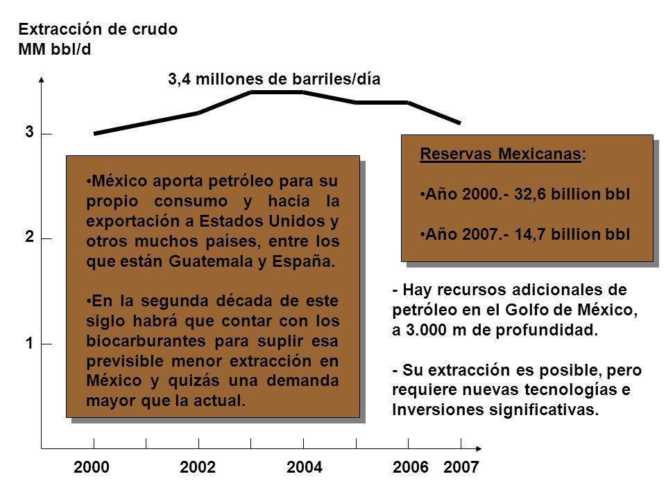 2000 2002 2004 2006 2007 1 2 3 3,4 millones de barriles/día Extracción de crudo MM bbl/d Reservas Mexicanas: Año 2000.- 32,6 billion bbl Año 2007.- 14
