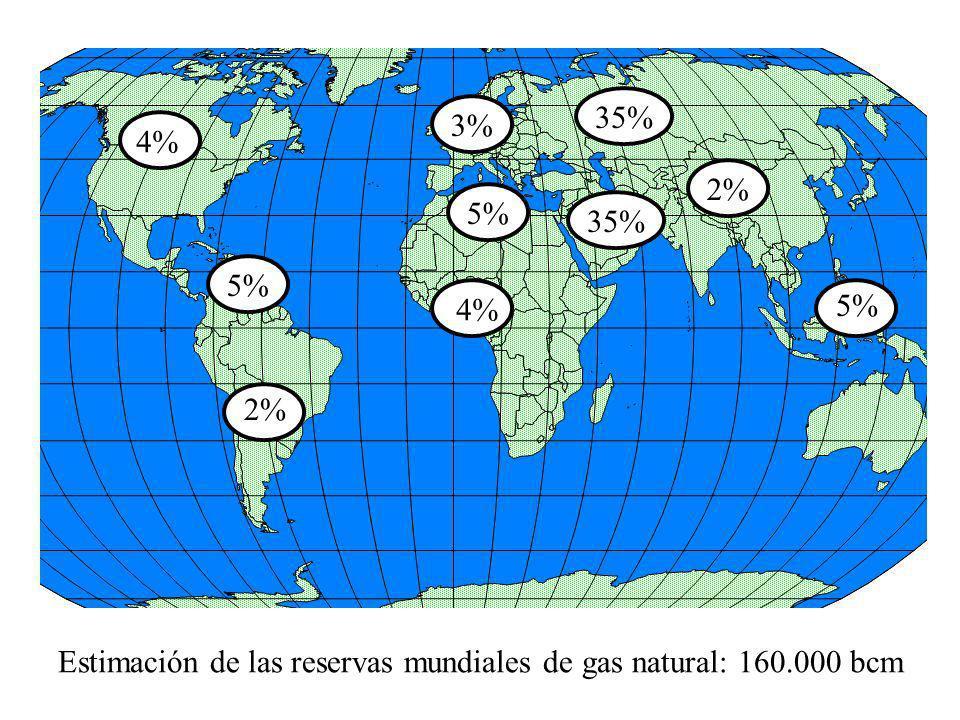 4% 5% 3% 35% 5% 2% 4% Estimación de las reservas mundiales de gas natural: 160.000 bcm 2%