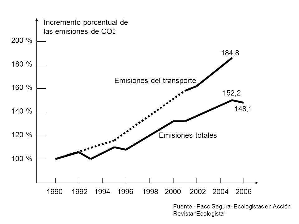 1990 1992 1994 1996 1998 2000 2002 2004 2006 100 % 200 % 152,2 148,1 120 % 140 % 160 % 180 % 184,8 Emisiones del transporte Emisiones totales Incremen