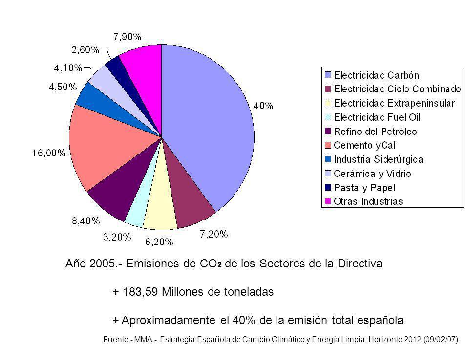 Año 2005.- Emisiones de CO 2 de los Sectores de la Directiva + 183,59 Millones de toneladas + Aproximadamente el 40% de la emisión total española Fuen