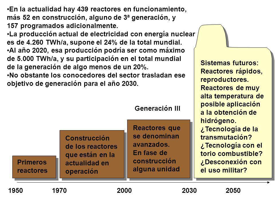 1950 1970 2000 2030 2050 Primeros reactores Construcción de los reactores que están en la actualidad en operación Reactores que se denominan avanzados