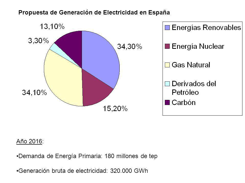 Año 2016: Demanda de Energía Primaria: 180 millones de tep Generación bruta de electricidad: 320.000 GWh Propuesta de Generación de Electricidad en Es