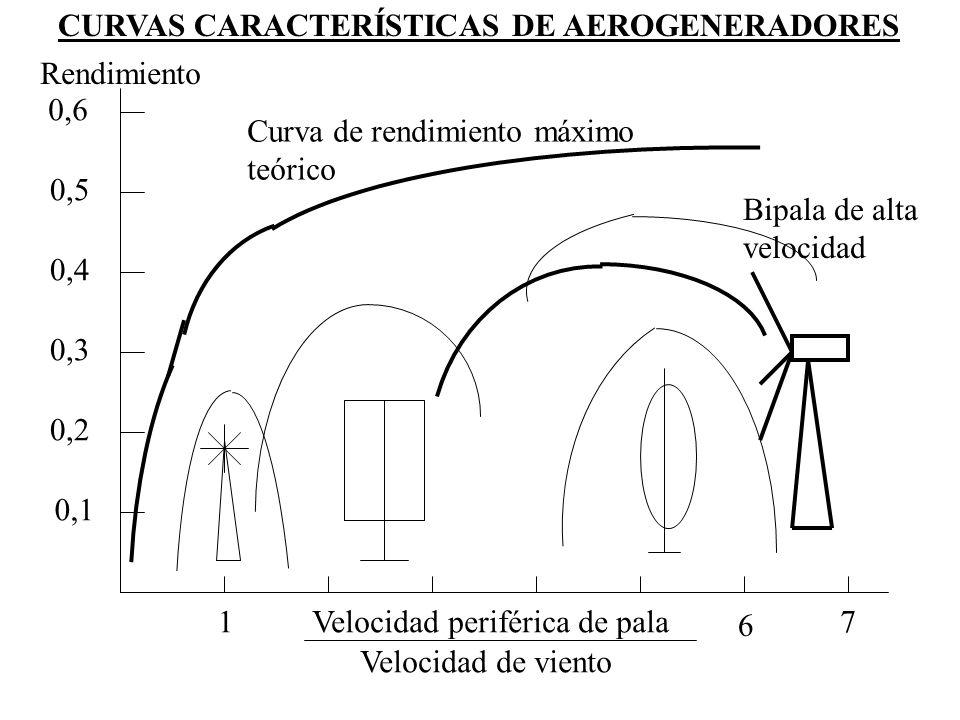Velocidad periférica de pala Velocidad de viento 0,6 0,5 0,4 0,3 0,2 0,1 Rendimiento CURVAS CARACTERÍSTICAS DE AEROGENERADORES 1 6 7 Bipala de alta ve