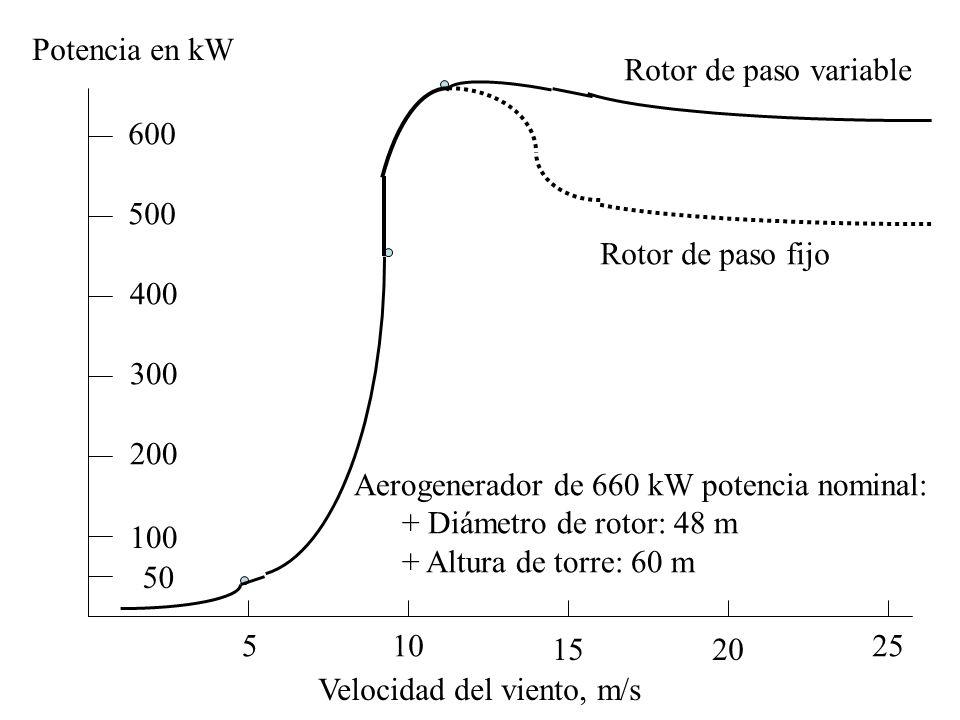 510 1520 25 Velocidad del viento, m/s Rotor de paso fijo Rotor de paso variable Aerogenerador de 660 kW potencia nominal: + Diámetro de rotor: 48 m +