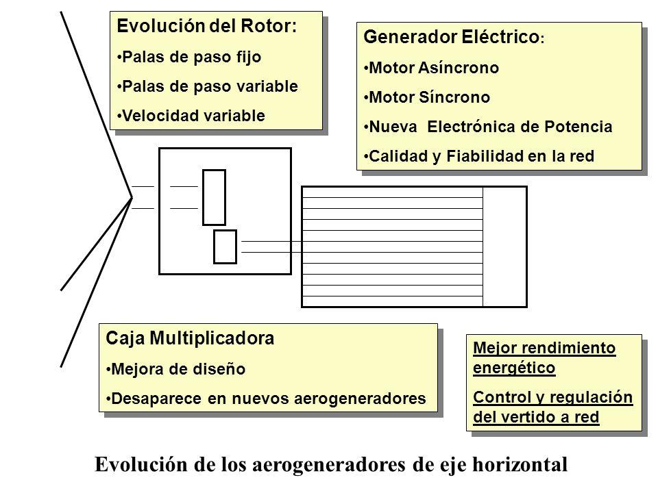 Evolución del Rotor: Palas de paso fijo Palas de paso variable Velocidad variable Evolución del Rotor: Palas de paso fijo Palas de paso variable Veloc