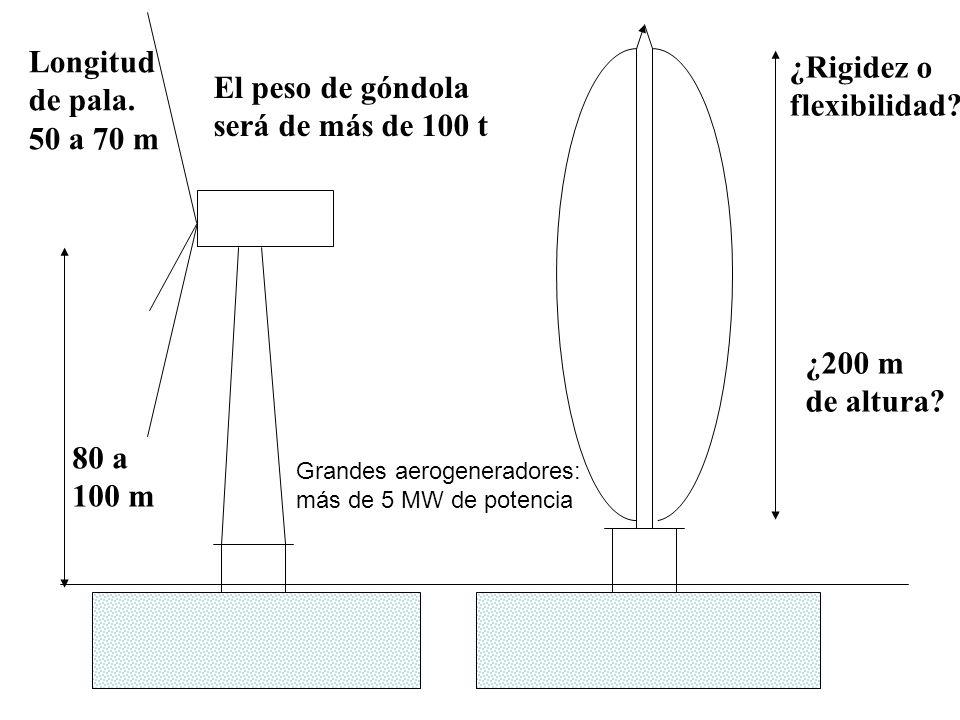 80 a 100 m Longitud de pala. 50 a 70 m El peso de góndola será de más de 100 t ¿200 m de altura? ¿Rigidez o flexibilidad? Grandes aerogeneradores: más