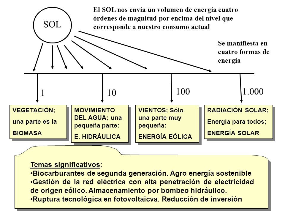 10% 20% 30% Suecia.- Energía hidráulica Finlandia.- Biomasa Austria.- Biomasa e hidráulica España.- Biomasa, hidráulica y eólica El consumo de energía crece más que las EE.RR.