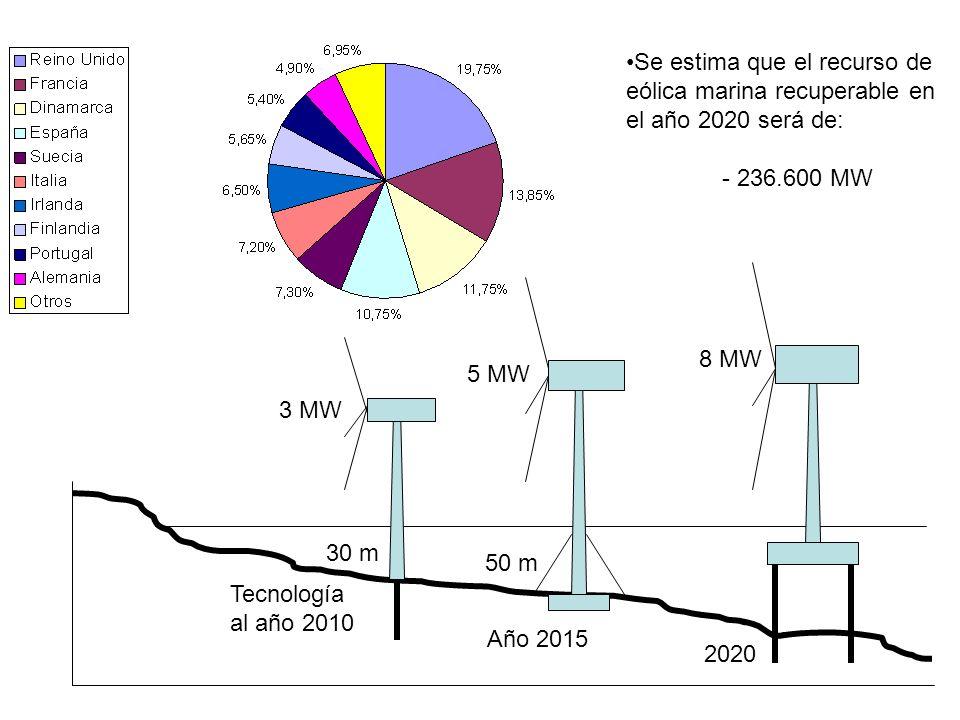 Se estima que el recurso de eólica marina recuperable en el año 2020 será de: - 236.600 MW 30 m 50 m 3 MW 5 MW Tecnología al año 2010 Año 2015 2020 8